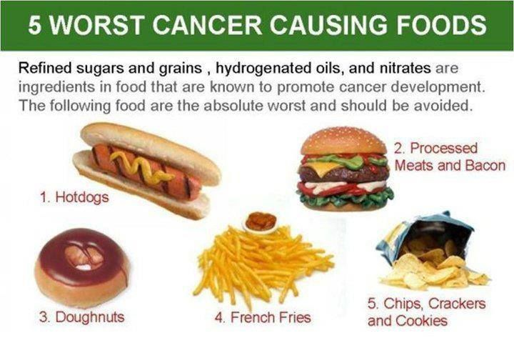 Image result for foods that cause colon cancer